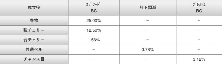 バジリスク 絆 2 リセット